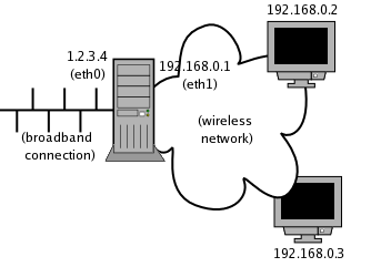 Firewalling with netfilter/iptables LG #