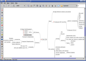 freemind is an open source mind mapping program its written in java so it runs fine on linux freemind has several features that those who are familiar - Free Mind Map Program