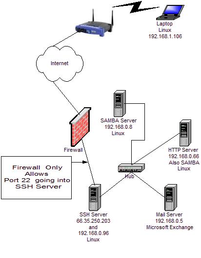 Piercing Firewalls With Openssh Lg 115