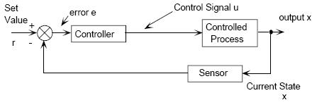 Lý thuyết Điều khiển tự động System