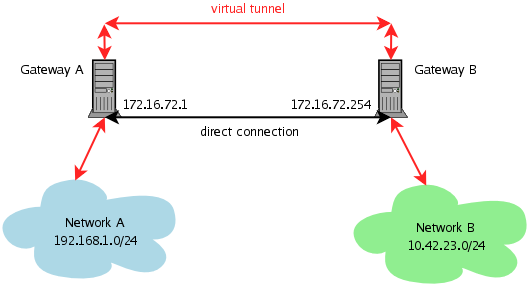 ipsec туннель: