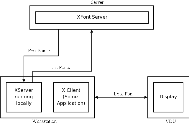 How Fonts Interact with the X Server and X Clients LG #128