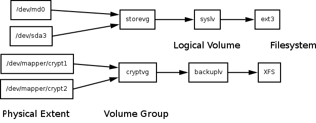 Encrypted Storage with LUKS, RAID and LVM2 LG #140