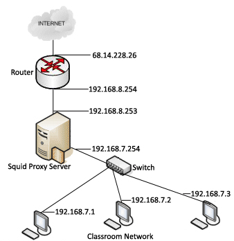 Joey's Notes: Using Squid Web proxy to control Web access LG