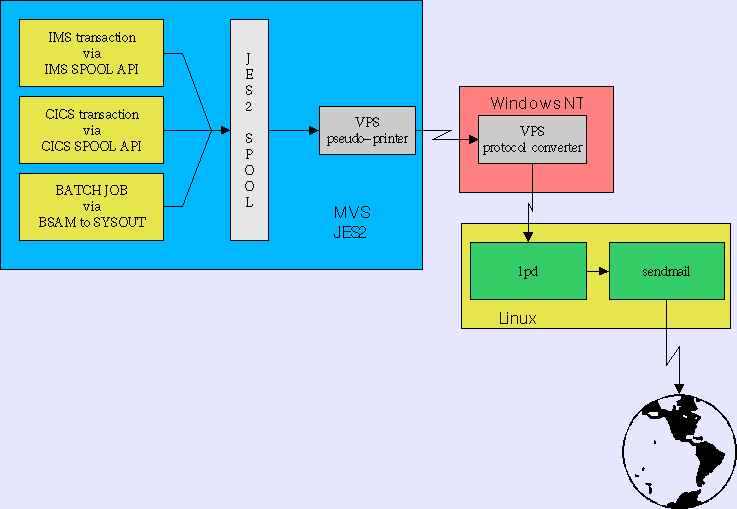 Linux Line Printing Daemon for Mainframe Application
